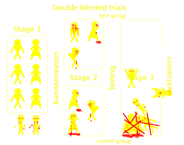 Double blinded test